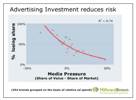 Advertising investment reduces risk